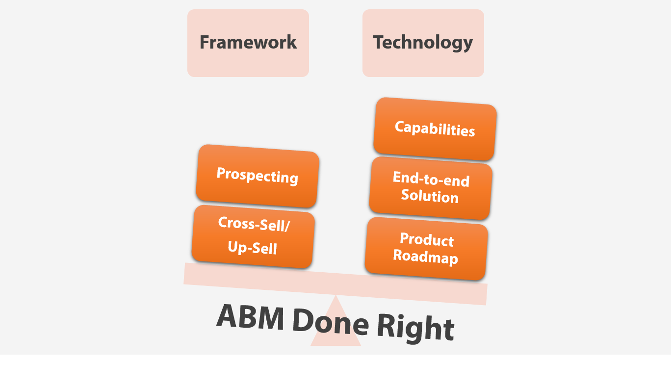 ABM Done Right: Going Beyond Flipping Funnels | Kwanzoo